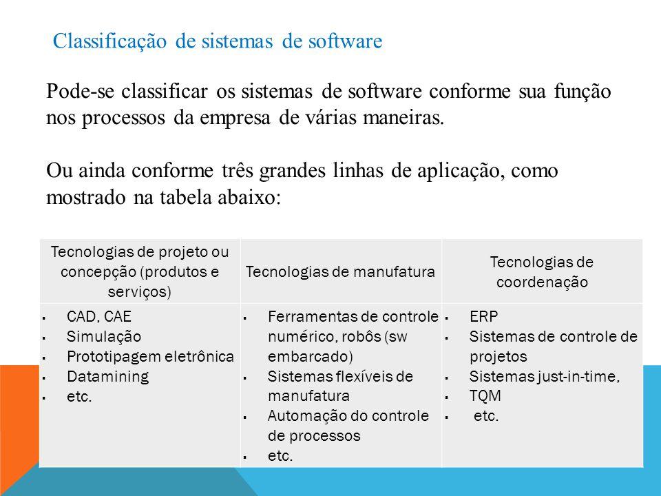 Classificação de sistemas de software Pode-se classificar os sistemas de software conforme sua função nos processos da empresa de várias maneiras. Ou