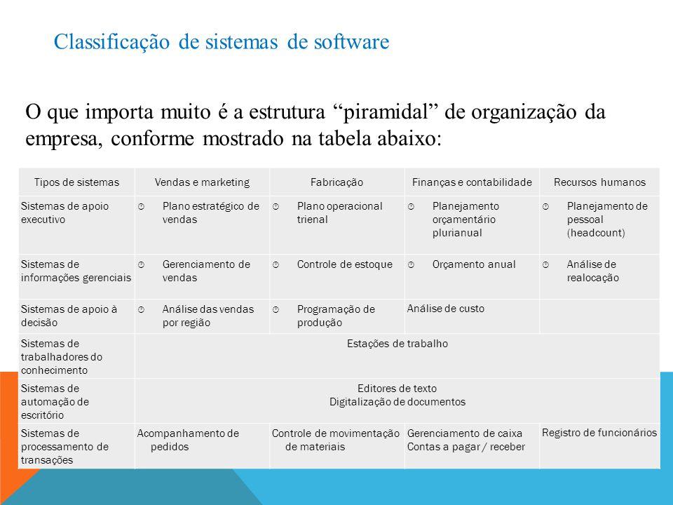 """O que importa muito é a estrutura """"piramidal"""" de organização da empresa, conforme mostrado na tabela abaixo: Classificação de sistemas de software Tip"""