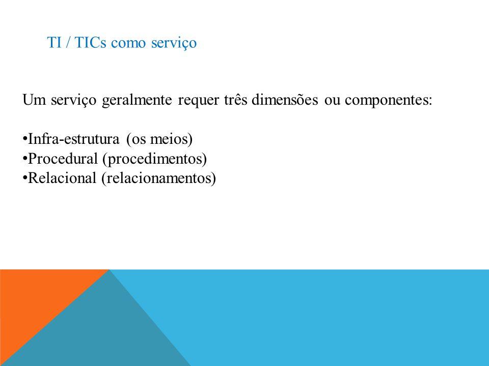 TI / TICs como serviço Um serviço geralmente requer três dimensões ou componentes: Infra-estrutura (os meios) Procedural (procedimentos) Relacional (r