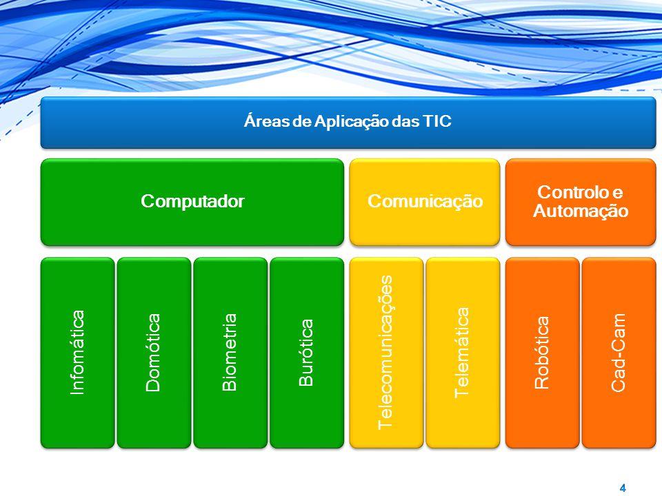 Áreas de Aplicação das TIC Computador Infomática Domótica Biometria Burótica Comunicação Telecomunicações Telemática Controlo e Automação Robótica Cad-Cam