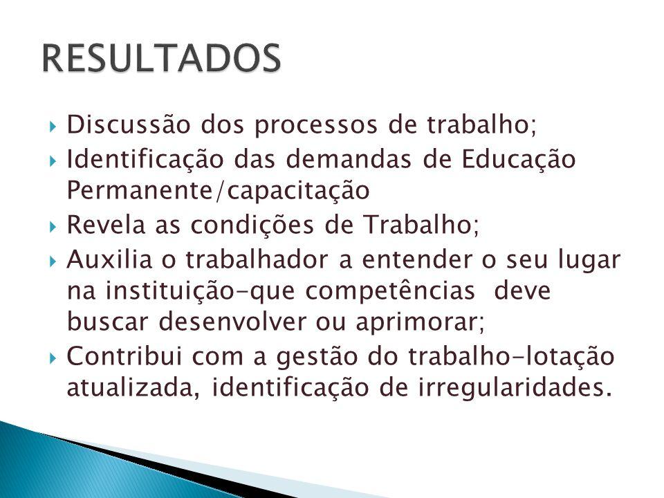  Discussão dos processos de trabalho;  Identificação das demandas de Educação Permanente/capacitação  Revela as condições de Trabalho;  Auxilia o