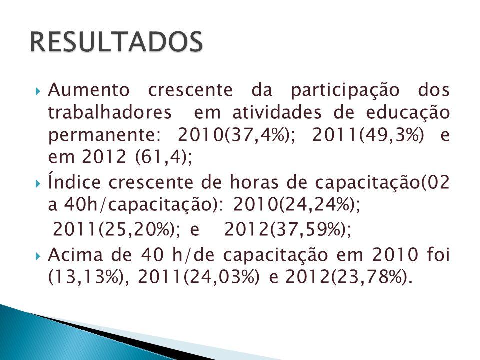  Aumento crescente da participação dos trabalhadores em atividades de educação permanente: 2010(37,4%); 2011(49,3%) e em 2012 (61,4);  Índice crescente de horas de capacitação(02 a 40h/capacitação): 2010(24,24%); 2011(25,20%); e 2012(37,59%);  Acima de 40 h/de capacitação em 2010 foi (13,13%), 2011(24,03%) e 2012(23,78%).