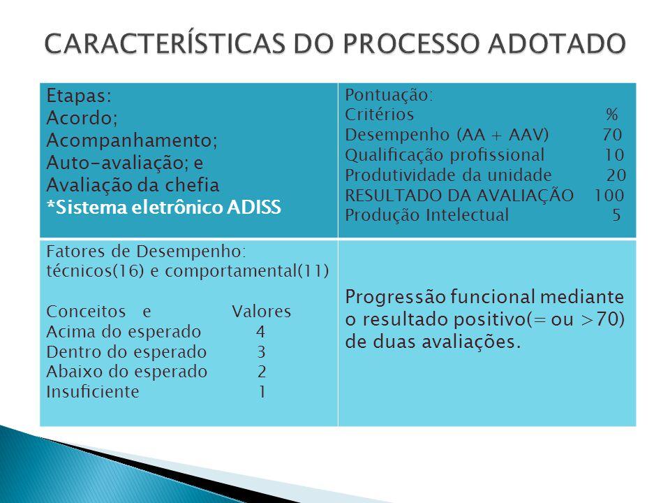 Etapas: Acordo; Acompanhamento; Auto-avaliação; e Avaliação da chefia *Sistema eletrônico ADISS Pontuação: Critérios % Desempenho (AA + AAV) 70 Qualificação profissional 10 Produtividade da unidade 20 RESULTADO DA AVALIAÇÃO 100 Produção Intelectual 5 Fatores de Desempenho: técnicos(16) e comportamental(11) Conceitos e Valores Acima do esperado 4 Dentro do esperado 3 Abaixo do esperado 2 Insuficiente 1 Progressão funcional mediante o resultado positivo(= ou >70) de duas avaliações.