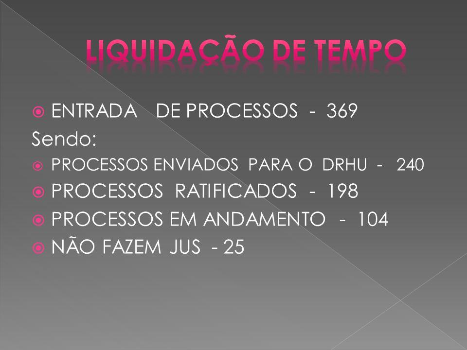  ENTRADA DE PROCESSOS - 369 Sendo:  PROCESSOS ENVIADOS PARA O DRHU - 240  PROCESSOS RATIFICADOS - 198  PROCESSOS EM ANDAMENTO - 104  NÃO FAZEM JUS - 25