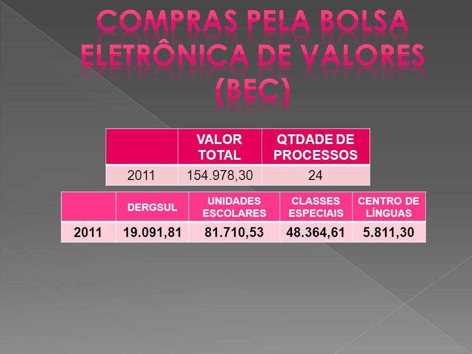VALOR TOTAL QTDADE DE PROCESSOS 2011154.978,3024 DERGSUL UNIDADES ESCOLARES CLASSES ESPECIAIS CENTRO DE LÍNGUAS 201119.091,8181.710,5348.364,615.811,30
