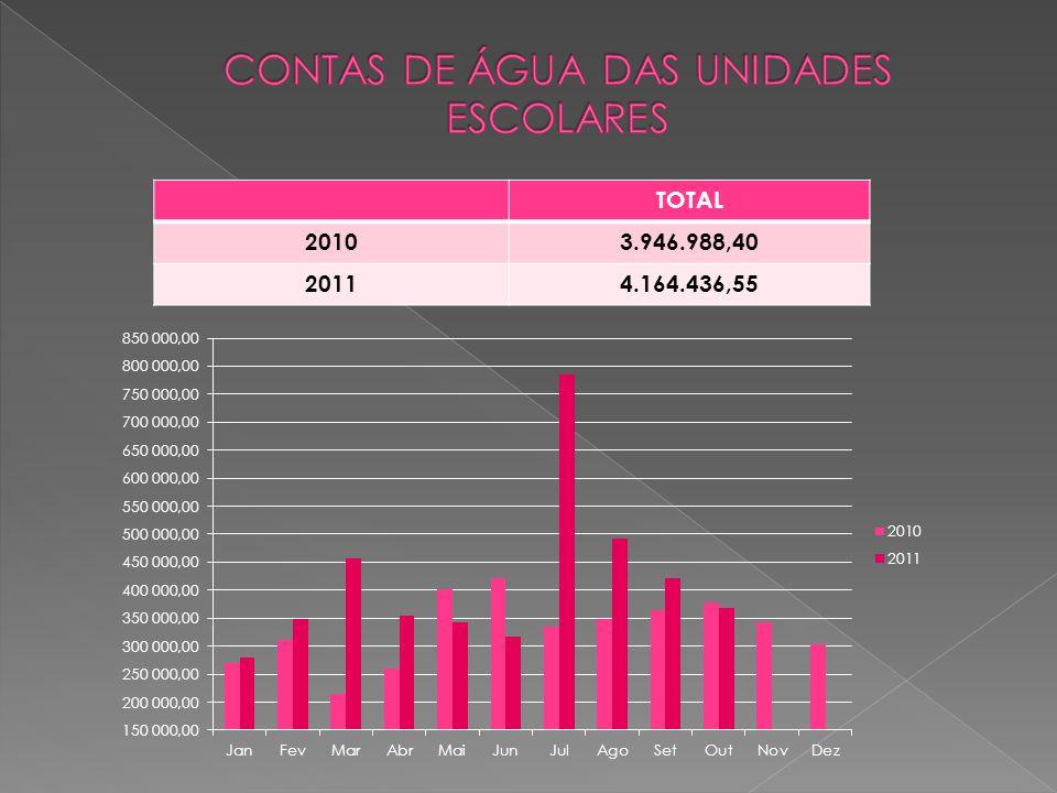 TOTAL 20103.946.988,40 20114.164.436,55