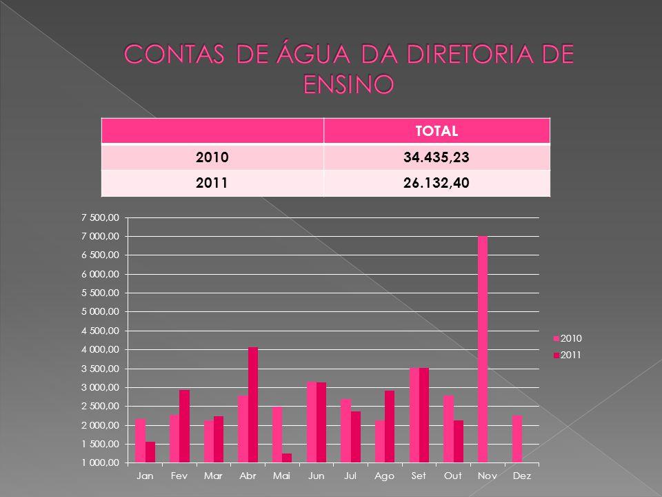 TOTAL 201034.435,23 201126.132,40