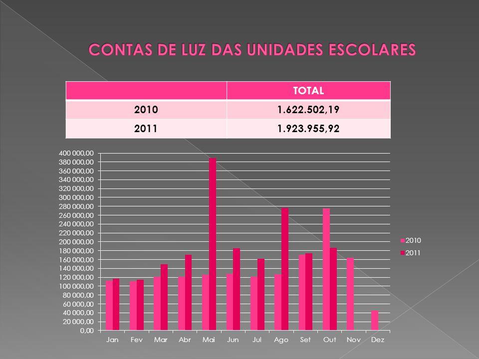 TOTAL 20101.622.502,19 20111.923.955,92