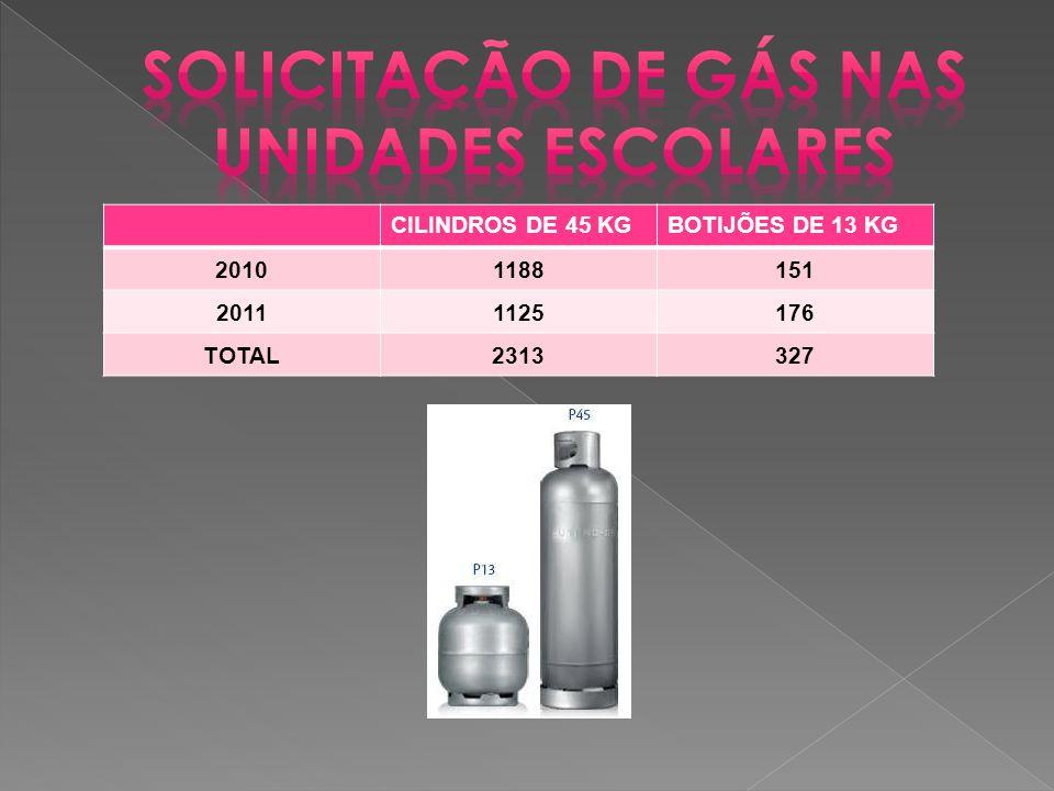 CILINDROS DE 45 KGBOTIJÕES DE 13 KG 20101188151 20111125176 TOTAL2313327