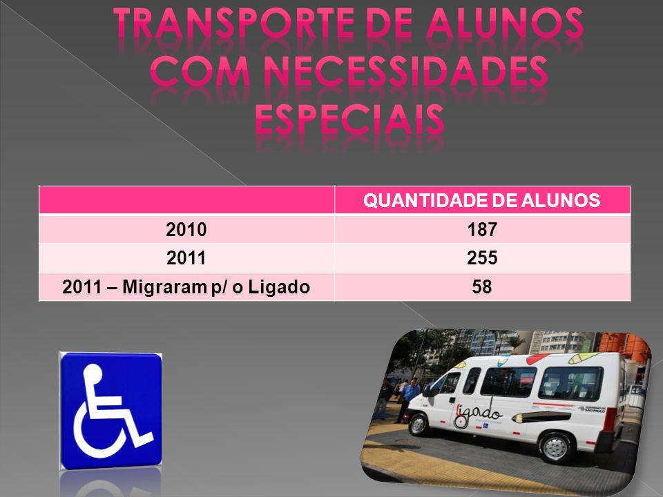 QUANTIDADE DE ALUNOS 2010187 2011255 2011 – Migraram p/ o Ligado58