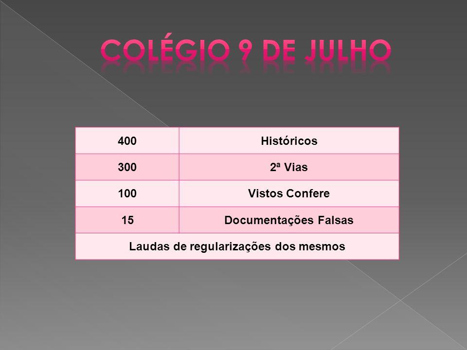 400Históricos 3002ª Vias 100Vistos Confere 15Documentações Falsas Laudas de regularizações dos mesmos