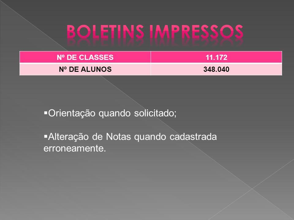 Nº DE CLASSES11.172 Nº DE ALUNOS348.040  Orientação quando solicitado;  Alteração de Notas quando cadastrada erroneamente.