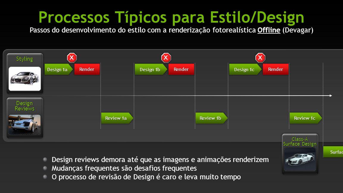 Passos do desenvolvimento do estilo com a renderização fotorealística Offline (Devagar) Processos Típicos para Estilo/Design Review 1a Design 1c Desig