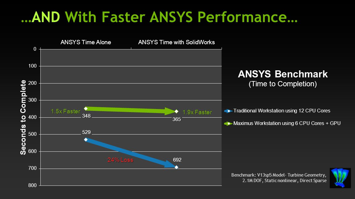 …AND With Faster ANSYS Performance… 24% Loss 1.5x Faster 1.9x Faster Benchmark: V13sp5 Model- Turbine Geometry, 2.1M DOF, Static nonlinear, Direct Spa