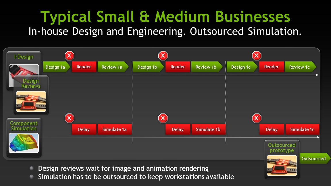 In-house Design and Engineering. Outsourced Simulation. Typical Small & Medium Businesses Review 1a Design 1c Component Simulation Design 1a Review 1c