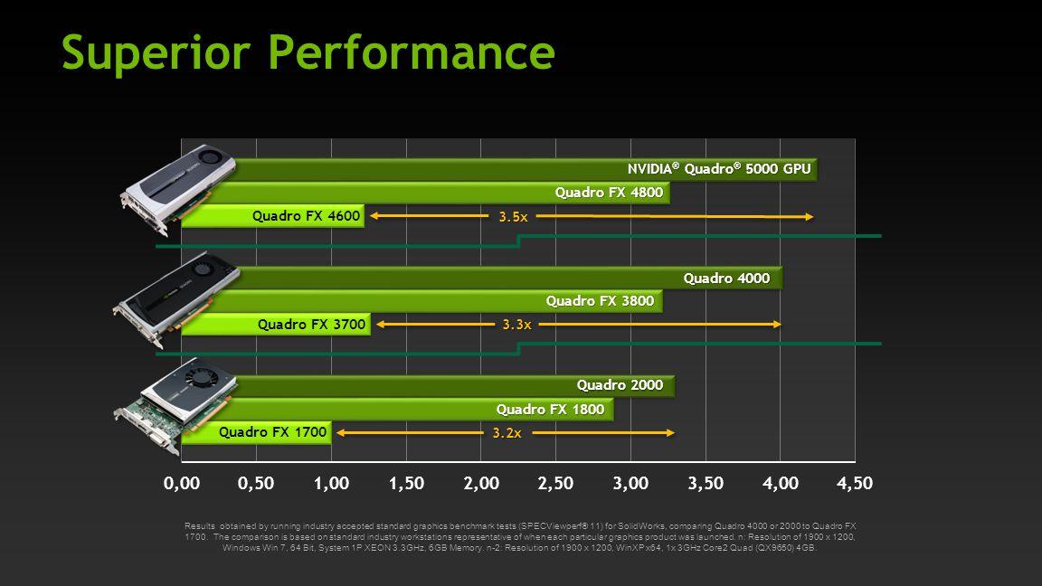 Superior Performance Quadro 4000 Quadro 2000 NVIDIA ® Quadro ® 5000 GPU Quadro FX 1700 Quadro FX 3700 Quadro FX 4600 Quadro FX 4800 Quadro FX 3800 Qua