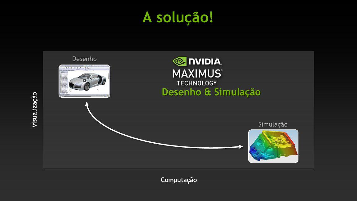 A solução! Visualização Computação Desenho & Simulação Simulação Desenho