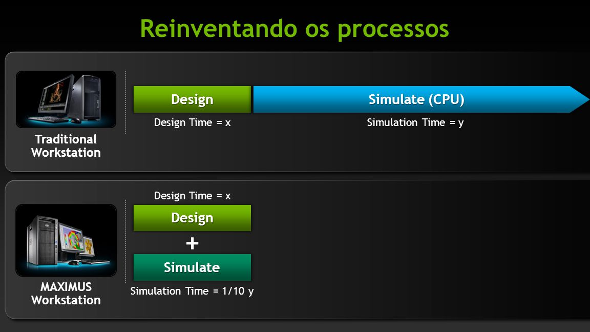 Design Simulate + Simulation Time = 1/10 y Simulation Time = y Traditional Workstation MAXIMUS Workstation Design Time = x Design Simulate (CPU) Reinv