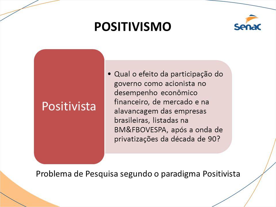 POSITIVISMO Problema de Pesquisa segundo o paradigma Positivista Qual o efeito da participação do governo como acionista no desempenho econômico finan
