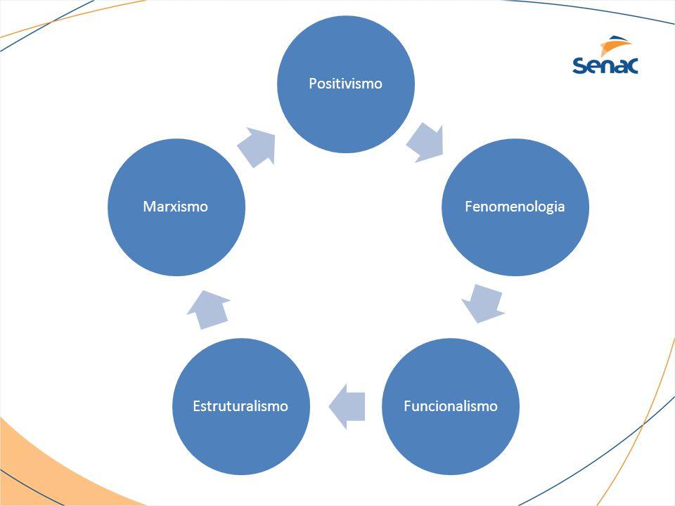 POSITIVISMO METODOLOGIA (Estratégia de pesquisa) Considerando a pergunta de pesquisa, adotou-se uma abordagem empírico-analítica de natureza descritiva e quantitativa (OKIMURA, 2003), instrumentada por método estatístico de regressão múltipla linear.