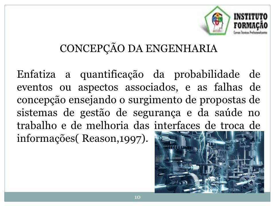 CONCEPÇÃO DA ENGENHARIA Enfatiza a quantificação da probabilidade de eventos ou aspectos associados, e as falhas de concepção ensejando o surgimento de propostas de sistemas de gestão de segurança e da saúde no trabalho e de melhoria das interfaces de troca de informações( Reason,1997).