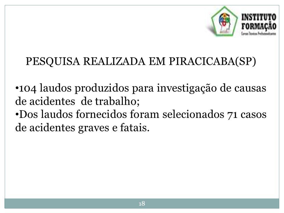 PESQUISA REALIZADA EM PIRACICABA(SP) 104 laudos produzidos para investigação de causas de acidentes de trabalho; Dos laudos fornecidos foram selecionados 71 casos de acidentes graves e fatais.