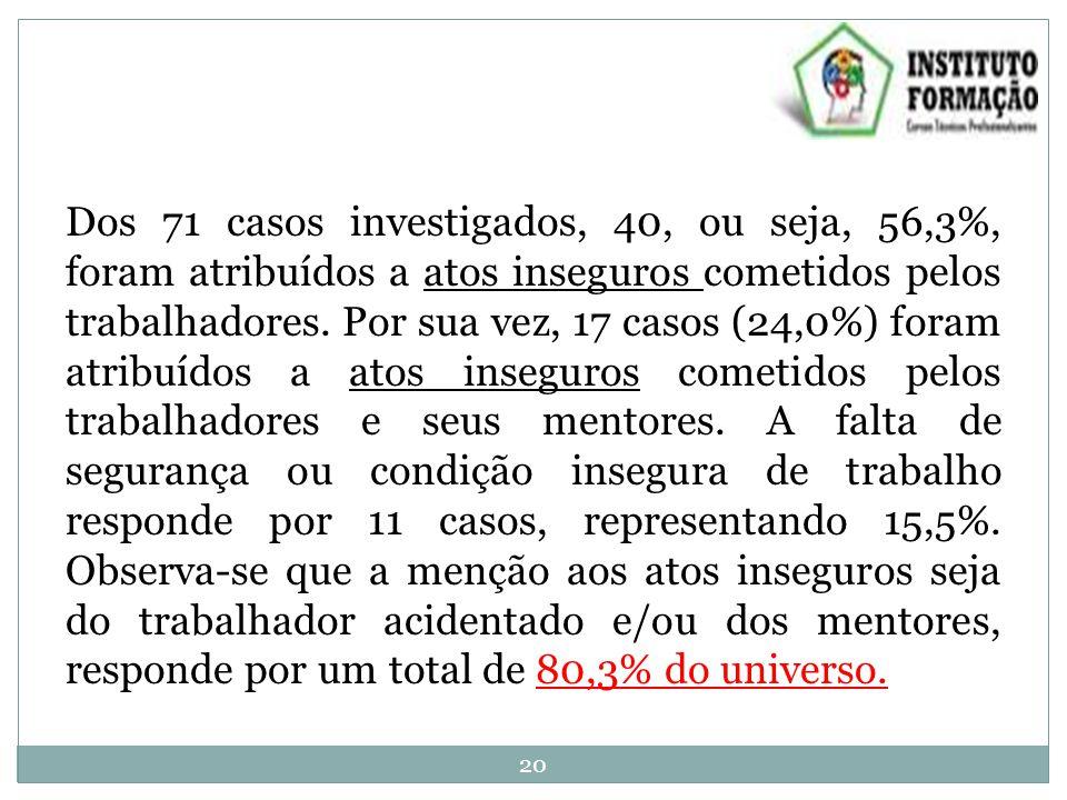 Dos 71 casos investigados, 40, ou seja, 56,3%, foram atribuídos a atos inseguros cometidos pelos trabalhadores.