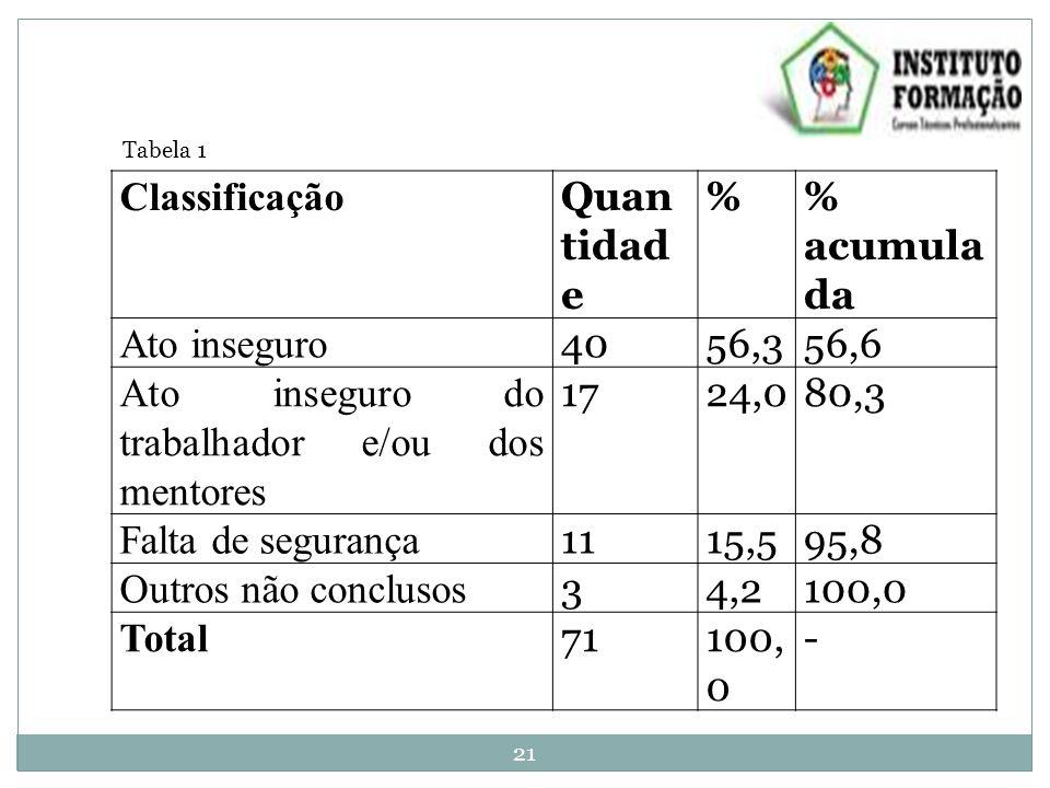 Classificação Quan tidad e % acumula da Ato inseguro 4056,356,6 Ato inseguro do trabalhador e/ou dos mentores 1724,080,3 Falta de segurança 1115,595,8 Outros não conclusos 34,2100,0 Total 71100, 0 - Tabela 1 21