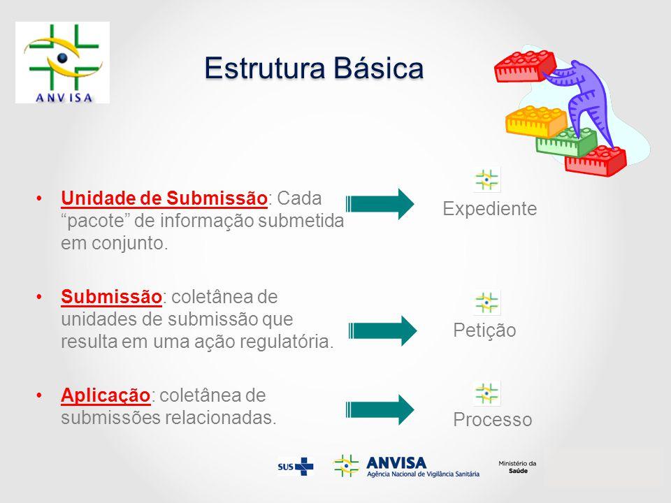 """Estrutura Básica Unidade de Submissão: Cada """"pacote"""" de informação submetida em conjunto. Submissão: coletânea de unidades de submissão que resulta em"""