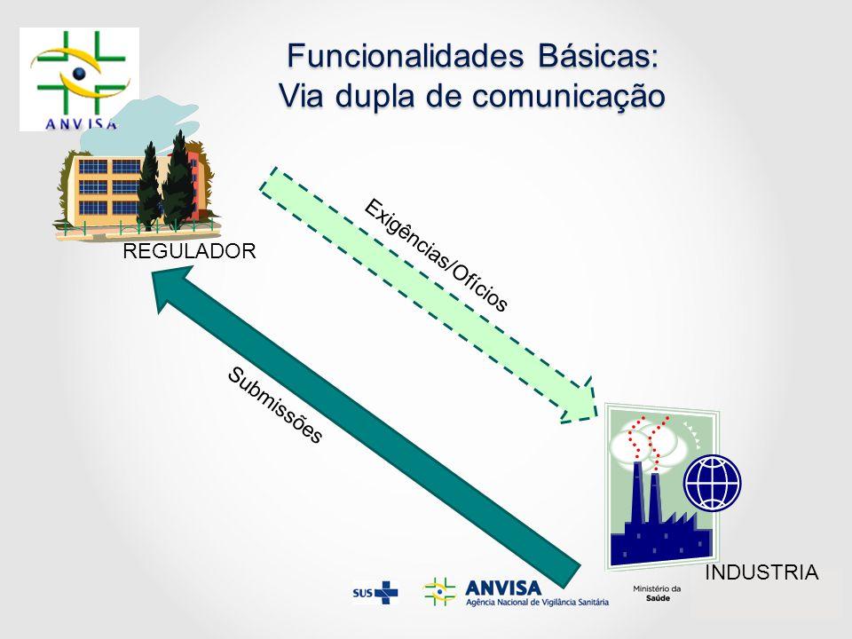 Funcionalidades Básicas: Via dupla de comunicação REGULADOR INDUSTRIA Submissões Exigências/Ofícios