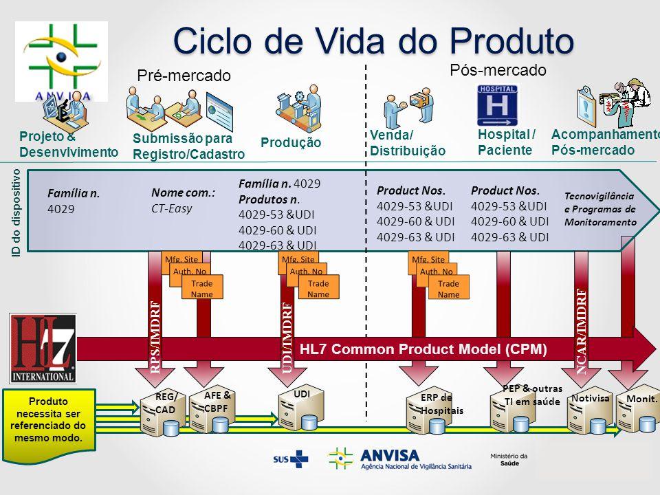 Ciclo de Vida do Produto Pré-mercado Pós-mercado Projeto & Desenvlvimento Submissão para Registro/Cadastro Produção Venda/ Distribuição Acompanhamento