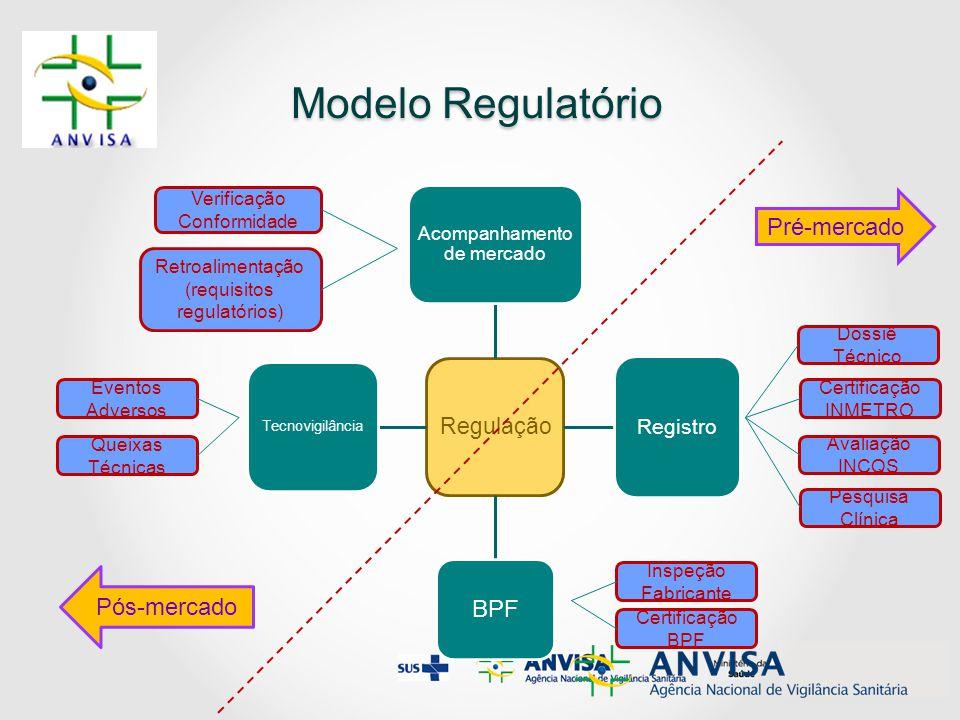 Modelo Regulatório Modelo Regulatório Regulação Acompanhamento de mercado Registro BPF Tecnovigilância Dossiê Técnico Certificação INMETRO Avaliação I