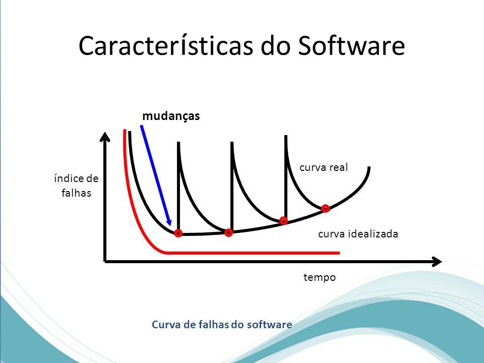 Caracter í sticas do Software mudanças índice de falhas curva real curva idealizada tempo Curva de falhas do software