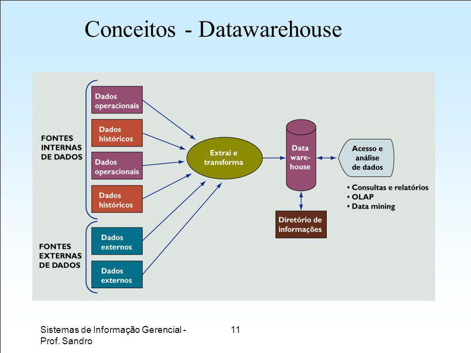 Sistemas de Informação Gerencial - Prof. Sandro 11 Conceitos - Datawarehouse
