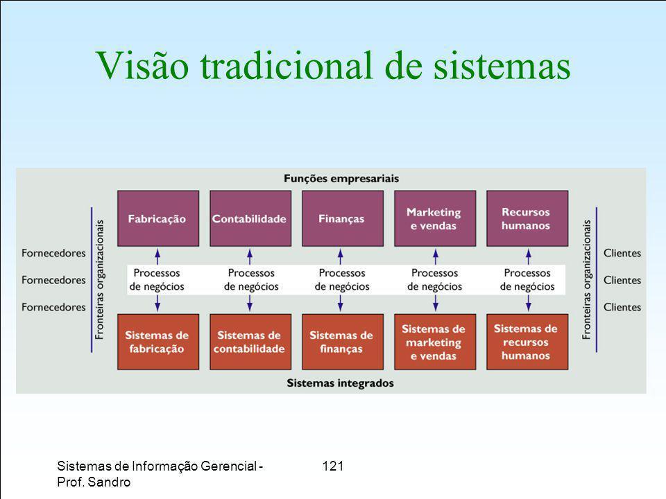 Sistemas de Informação Gerencial - Prof. Sandro 121 Visão tradicional de sistemas