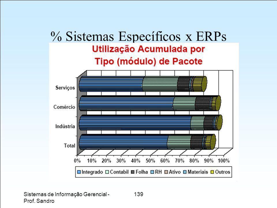 Sistemas de Informação Gerencial - Prof. Sandro 139 % Sistemas Específicos x ERPs