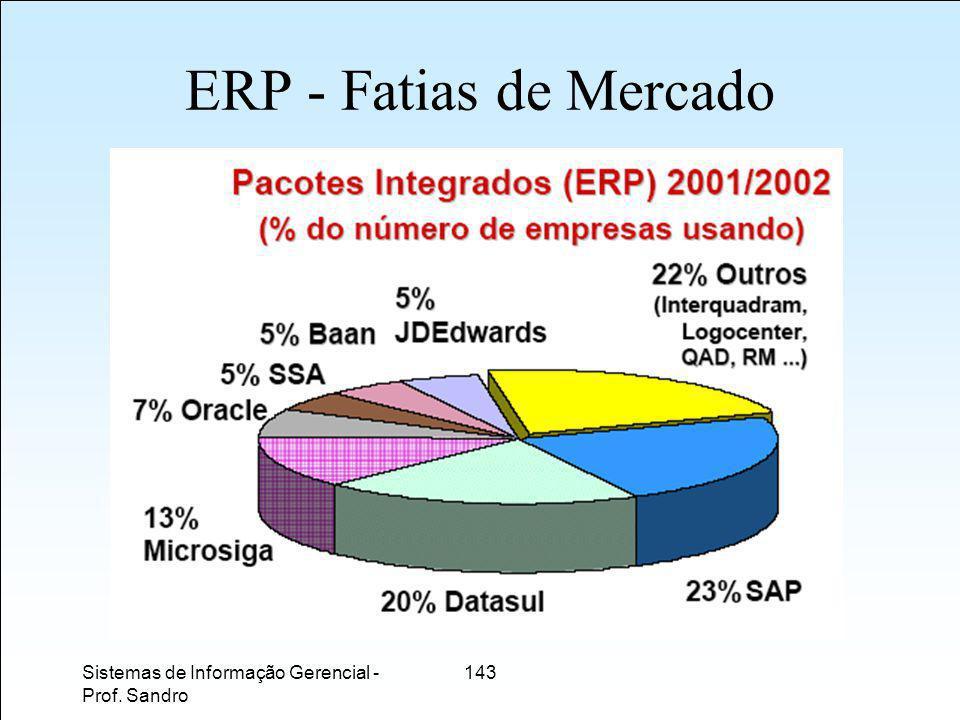 Sistemas de Informação Gerencial - Prof. Sandro 143 ERP - Fatias de Mercado