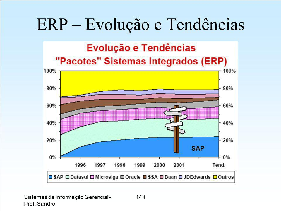 Sistemas de Informação Gerencial - Prof. Sandro 144 ERP – Evolução e Tendências