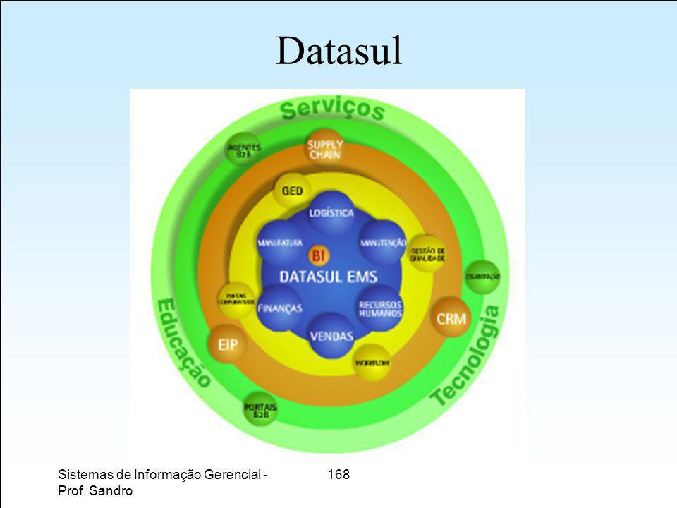 Sistemas de Informação Gerencial - Prof. Sandro 168 Datasul