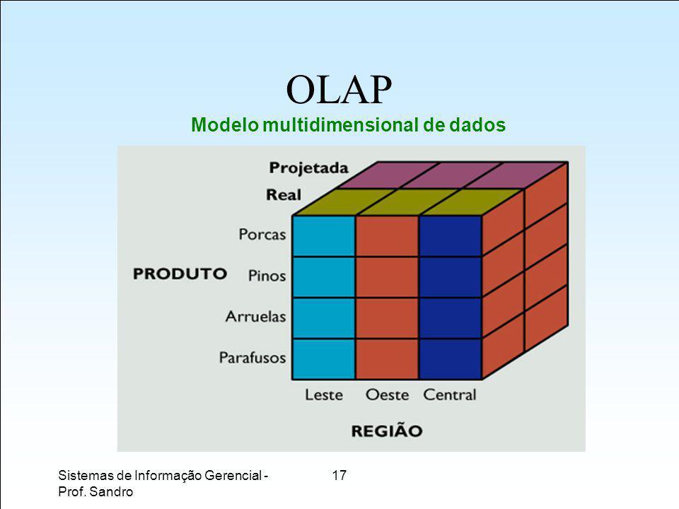 Sistemas de Informação Gerencial - Prof. Sandro 17 OLAP Modelo multidimensional de dados