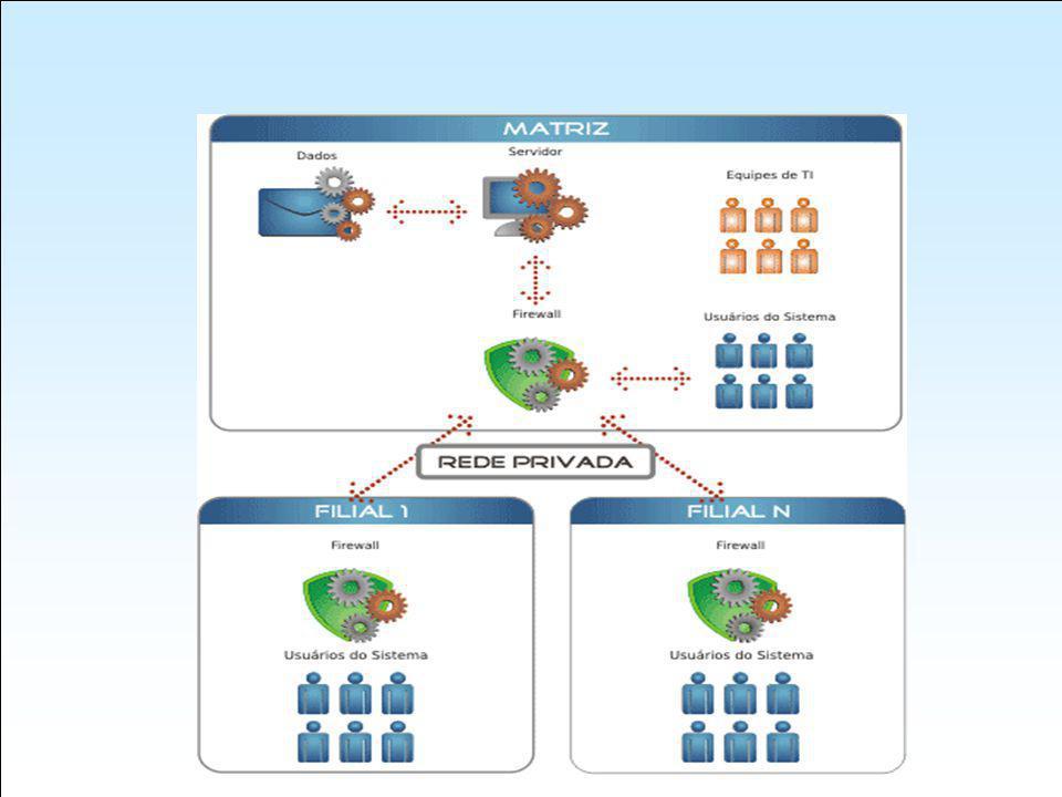 Conceito BI Negócios Inteligentes Sistema de geração de informações executivas que se utiliza de Data Warehouse próprio, permitindo a elaboração de consultas gerenciais na base de dados estruturada existente, através de gráficos e indicadores.