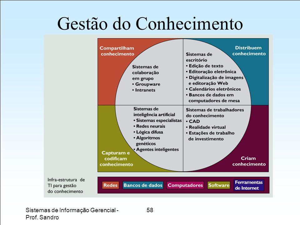 Sistemas de Informação Gerencial - Prof. Sandro 58 Gestão do Conhecimento