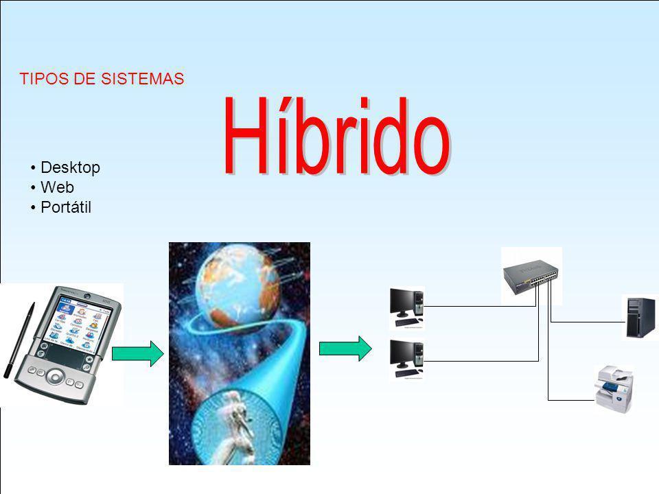 TIPOS DE SISTEMAS Desktop Web Portátil