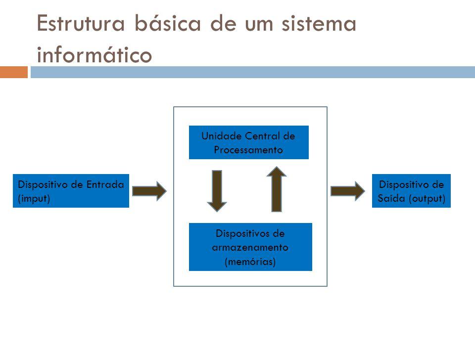 Estrutura básica de um sistema informático Dispositivo de Entrada (imput) Unidade Central de Processamento Dispositivos de armazenamento (memórias) Dispositivo de Saída (output)