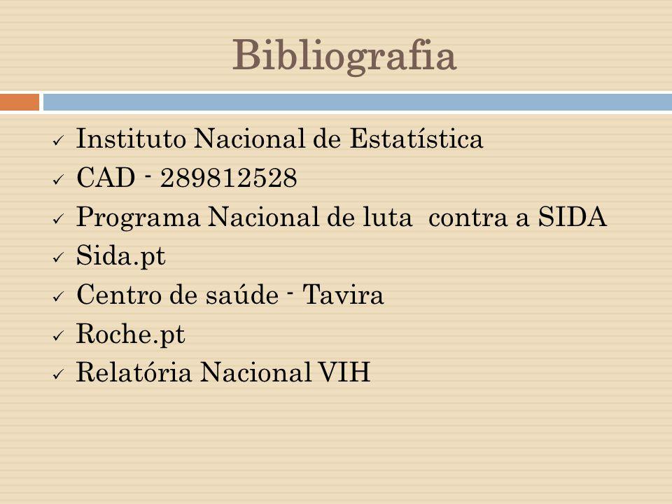 Bibliografia Instituto Nacional de Estatística CAD - 289812528 Programa Nacional de luta contra a SIDA Sida.pt Centro de saúde - Tavira Roche.pt Relatória Nacional VIH