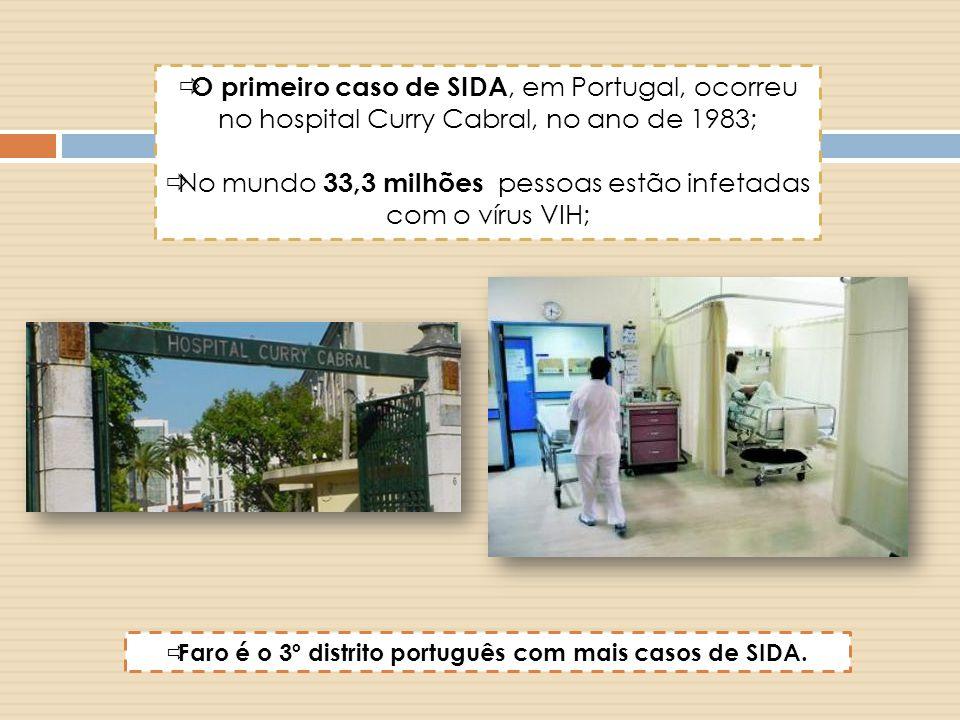  O primeiro caso de SIDA, em Portugal, ocorreu no hospital Curry Cabral, no ano de 1983;  No mundo 33,3 milhões pessoas estão infetadas com o vírus VIH;  Faro é o 3º distrito português com mais casos de SIDA.