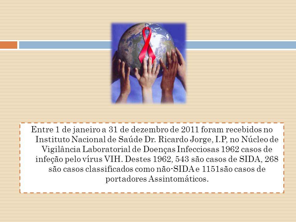 Entre 1 de janeiro a 31 de dezembro de 2011 foram recebidos no Instituto Nacional de Saúde Dr.
