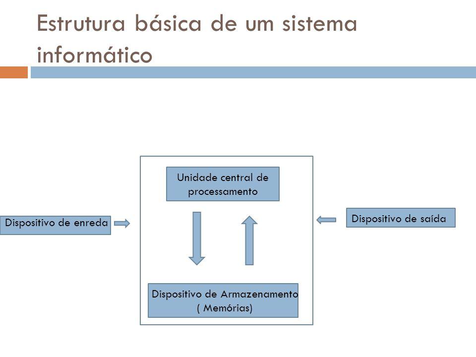 Estrutura básica de um sistema informático Dispositivo de enreda Unidade central de processamento Dispositivo de Armazenamento ( Memórias) Dispositivo