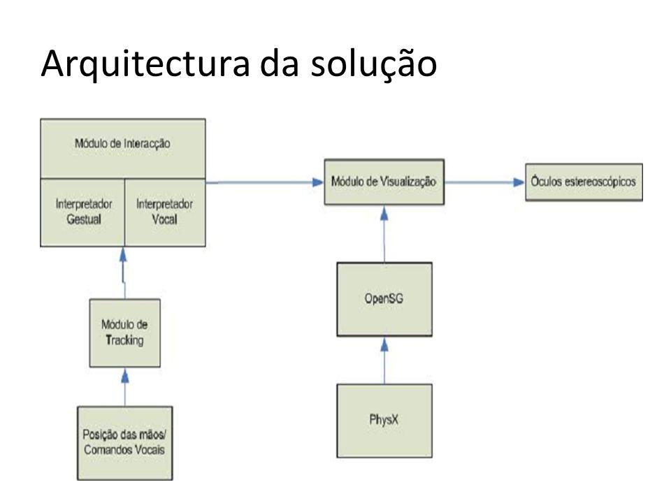 Arquitectura da solução