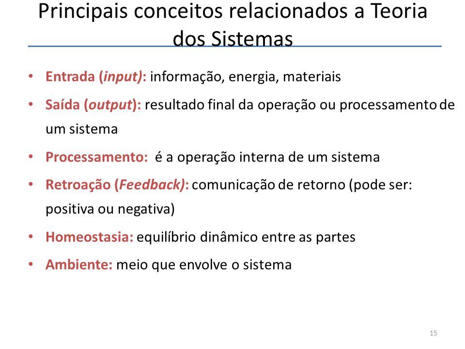Principais conceitos relacionados a Teoria dos Sistemas Entrada (input): informação, energia, materiais Saída (output): resultado final da operação ou